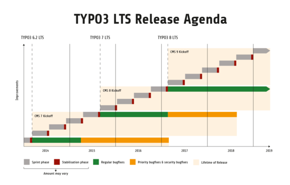 Typo3 Release Agenda